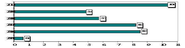 sparoxakan gneri indeksy LXH-um 2010 hunvar dektemberin.jpg